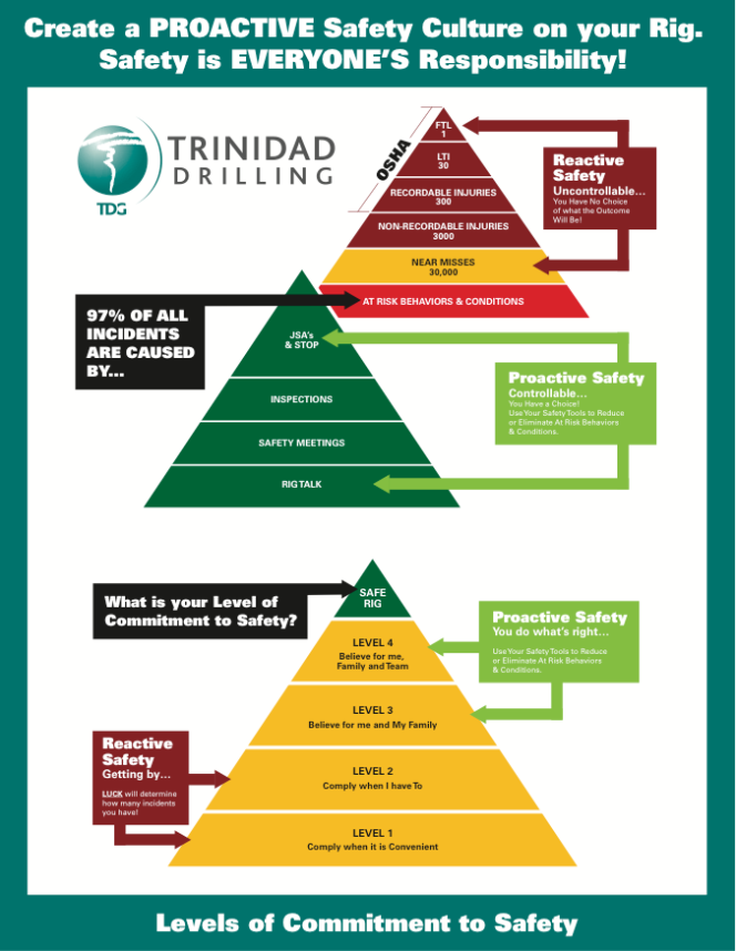 Proactive Safety Triangle (Click image for a larger version)