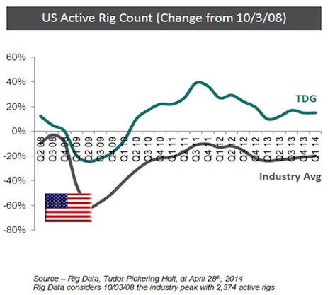 US active rig count