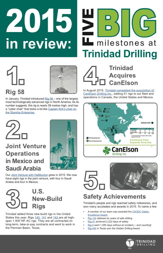 Trinidad Drilling 2015 milestones