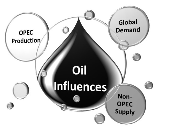 Oil price influences