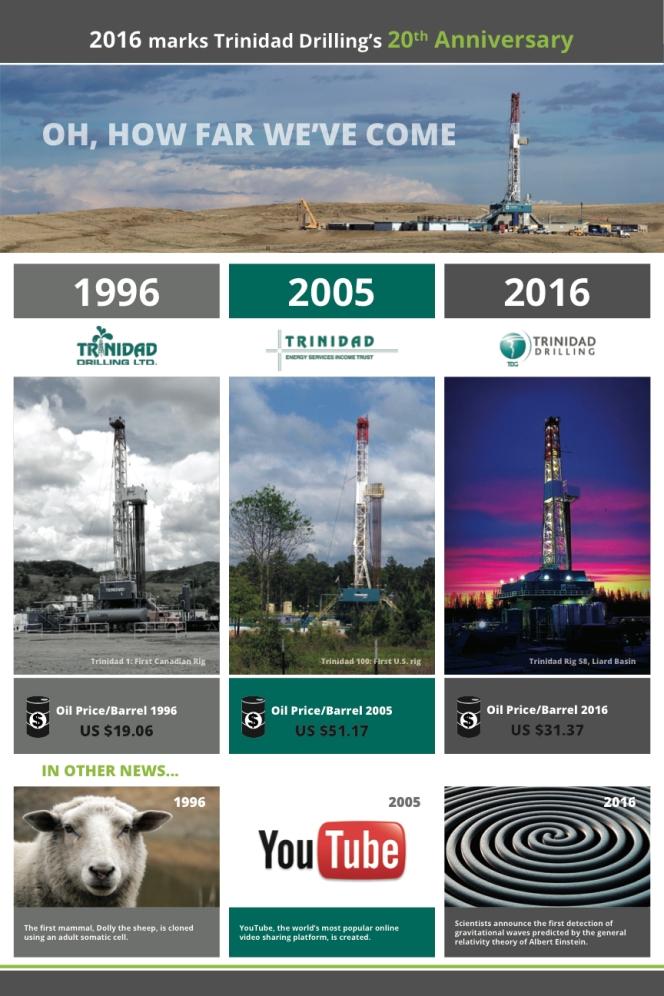 Trinidad 20th Anniversary infographic