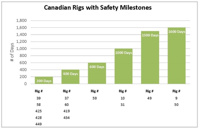 Canadian Safety Milestones for Trinidad Drilling 2015/2016