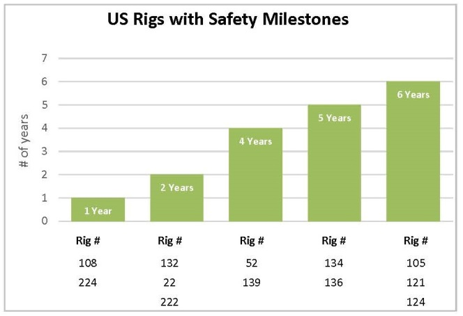 Trinidad Drilling US Safety Milestones