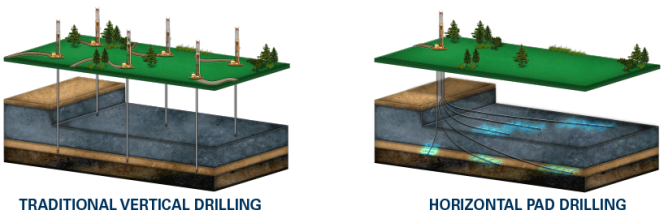 Vertical Drilling vs Horizontal Drilling via Anadarko website