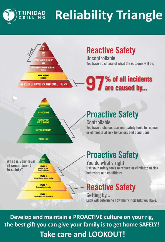 Trinidad Drilling Safety Reliability Triangle