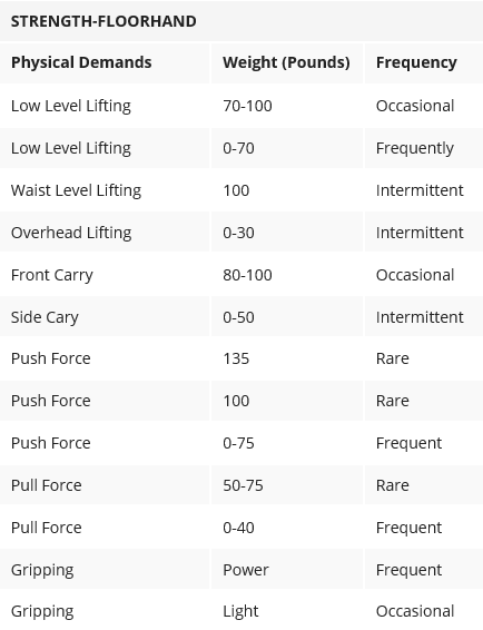 Floorhand physical demands analysis