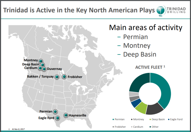 Trinidad Drilling North American activity as at November 8, 2017